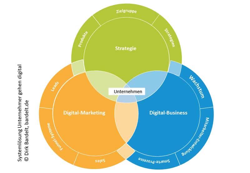 Systemlösung Unternehmer gehen digital